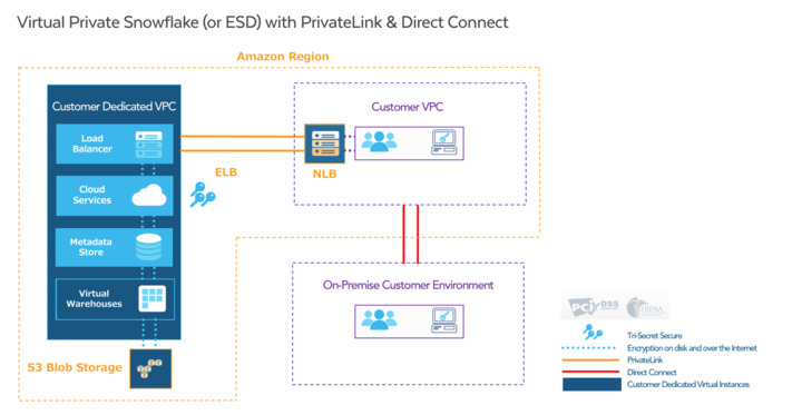 PrivateLink for Snowflake: No Internet Required
